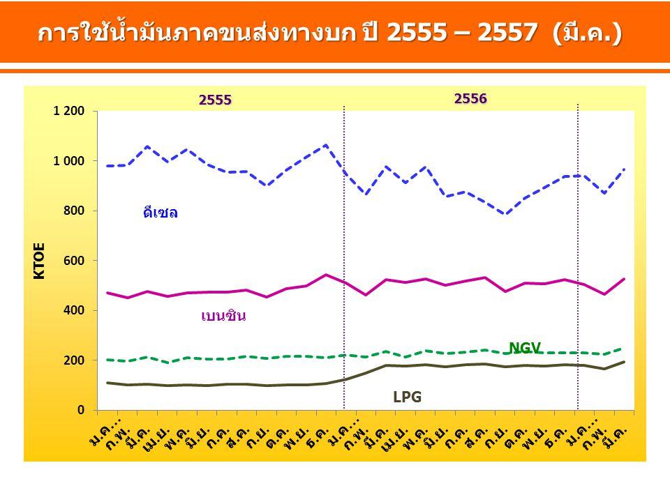 การใช้น้ำมันภาคขนส่งทางบก ปี 2555 – 2557 (มี.ค.)