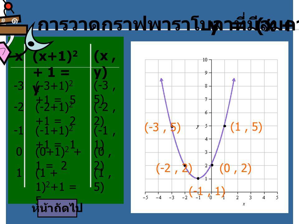 การวาดกราฟพาราโบลาที่มีสมการ y = (x + 1)2 + 1