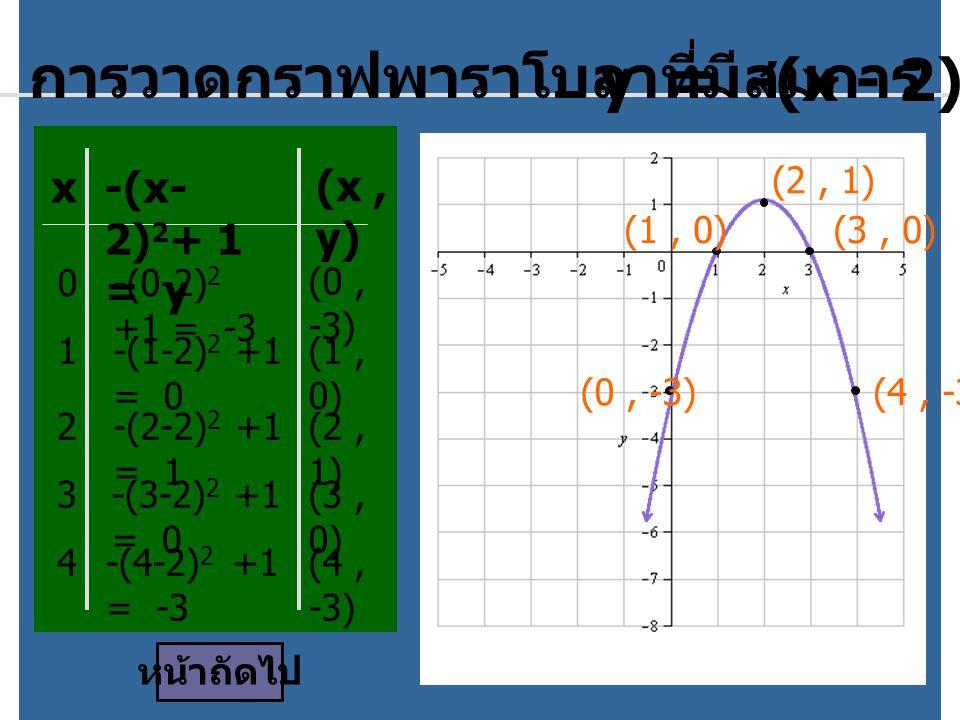 การวาดกราฟพาราโบลาที่มีสมการ y = -(x - 2)2 + 1