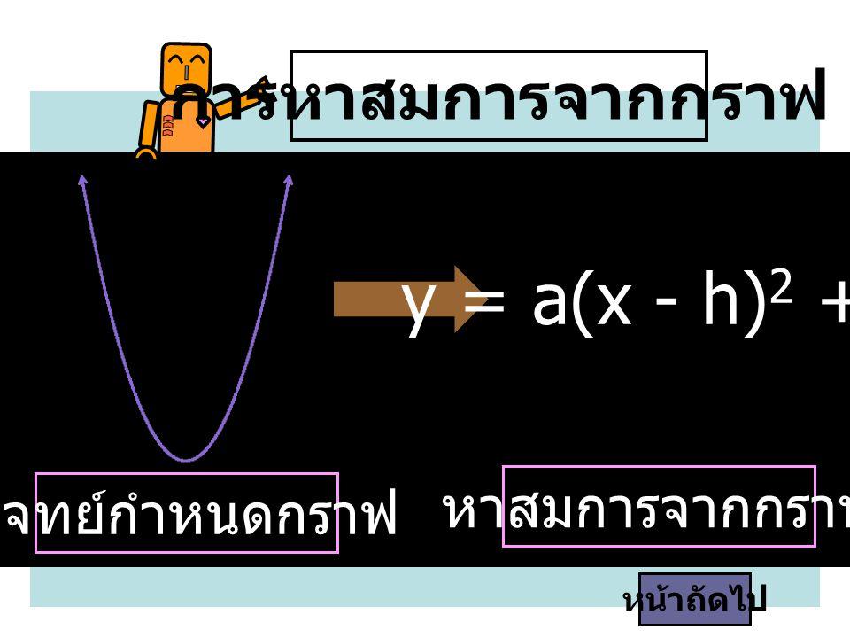 y = a(x - h)2 + k การหาสมการจากกราฟ หาสมการจากกราฟ โจทย์กำหนดกราฟ