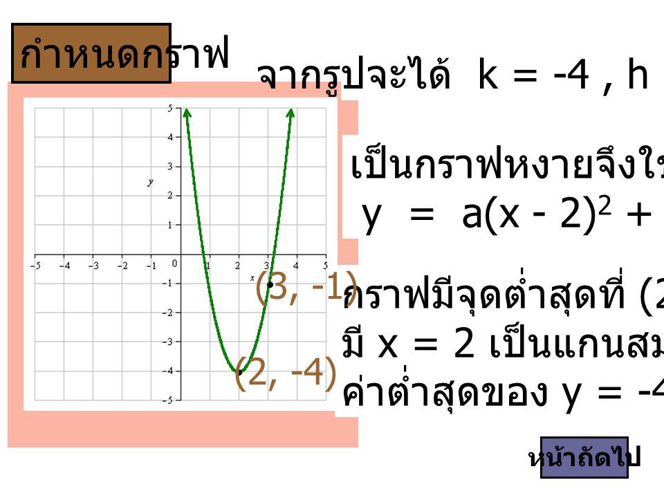 เป็นกราฟหงายจึงใช้สมการ y = a(x - 2)2 + (-4) , a > 0