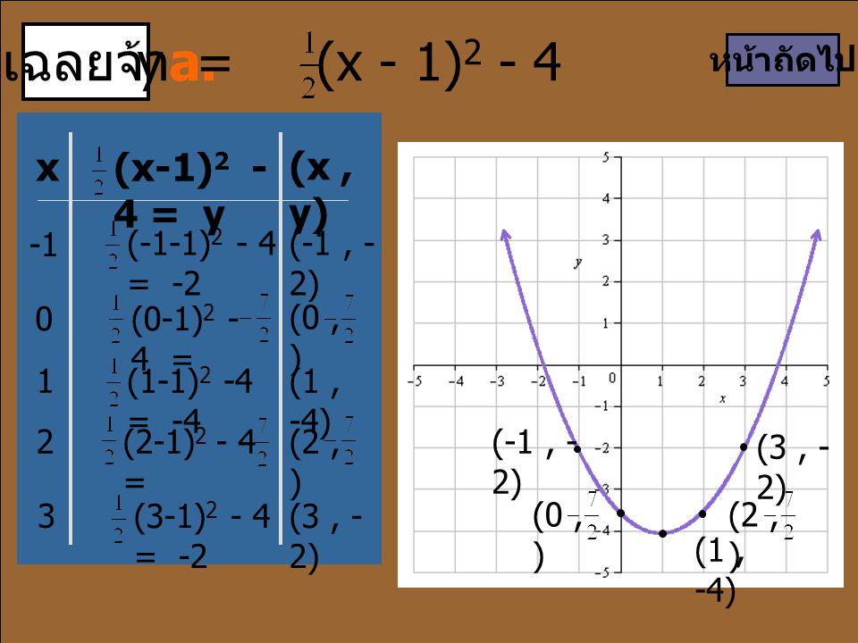 เฉลยจ้า a. y = (x - 1)2 - 4 x (x-1)2 - 4 = y (x , y) หน้าถัดไป -1