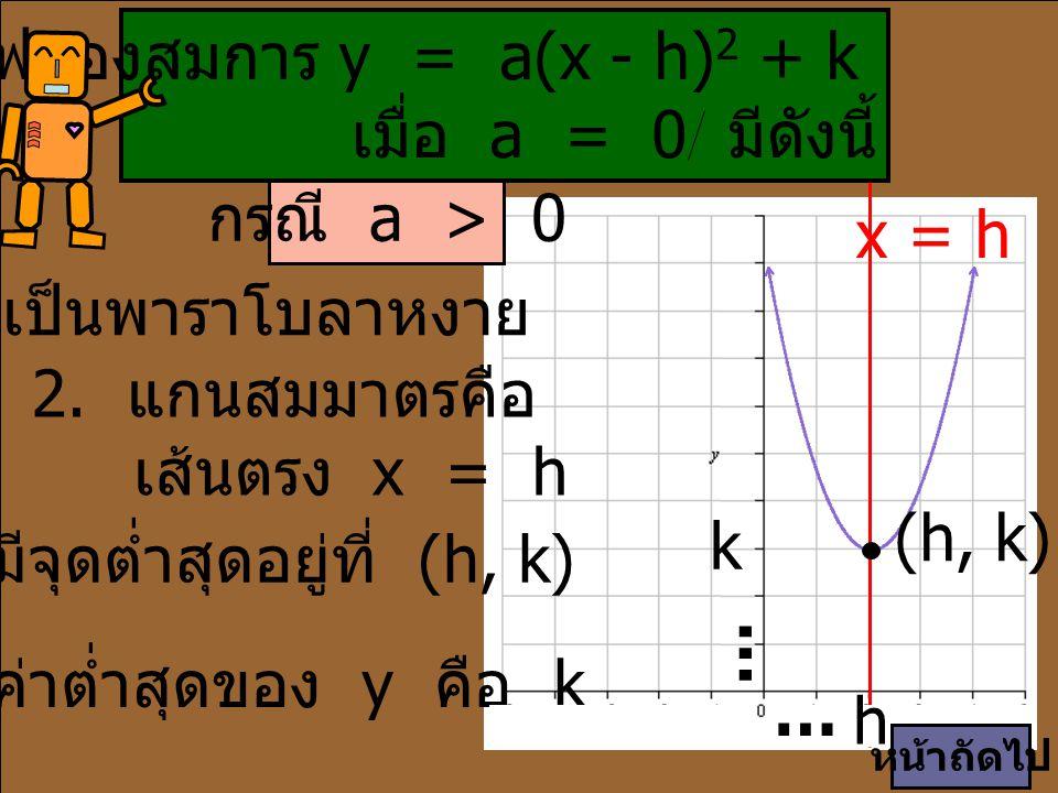 3. มีจุดต่ำสุดอยู่ที่ (h, k)