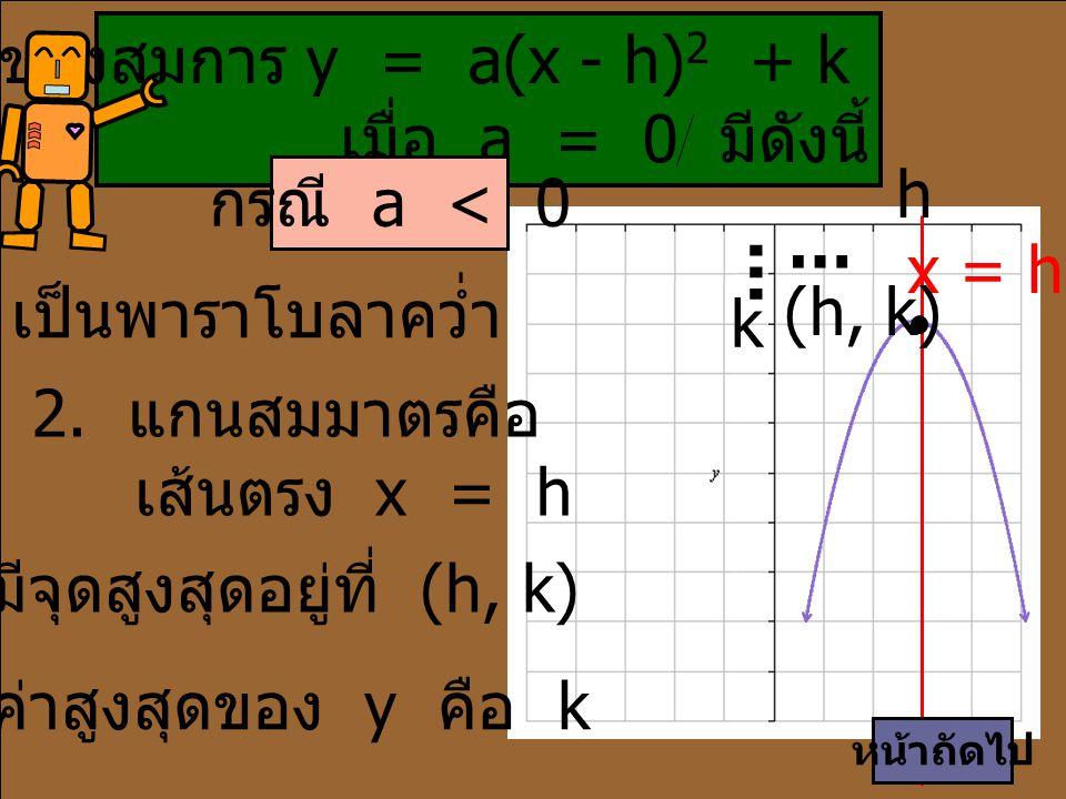 3. มีจุดสูงสุดอยู่ที่ (h, k)