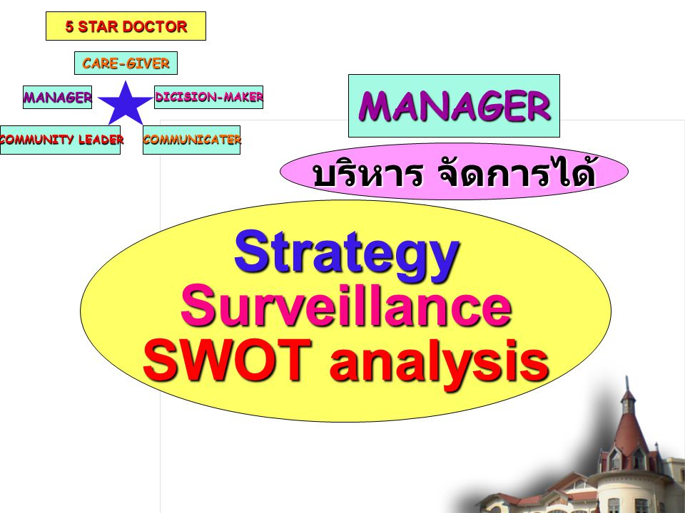 Strategy Surveillance SWOT analysis