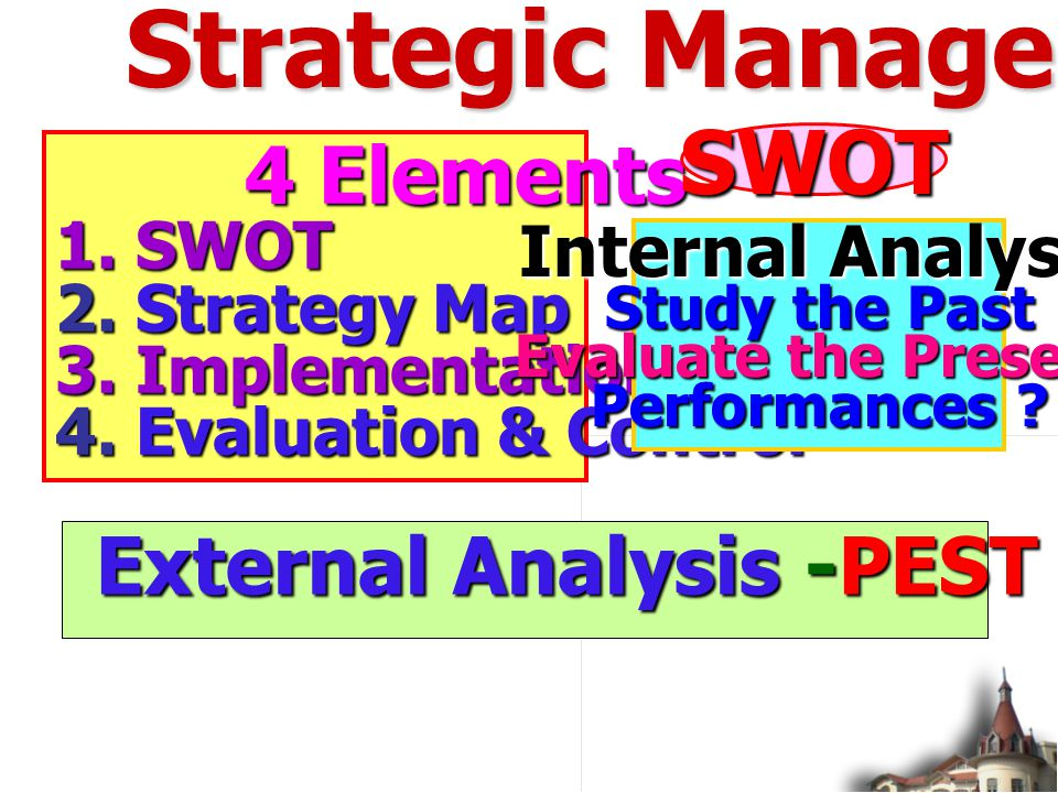 Strategic Management SM