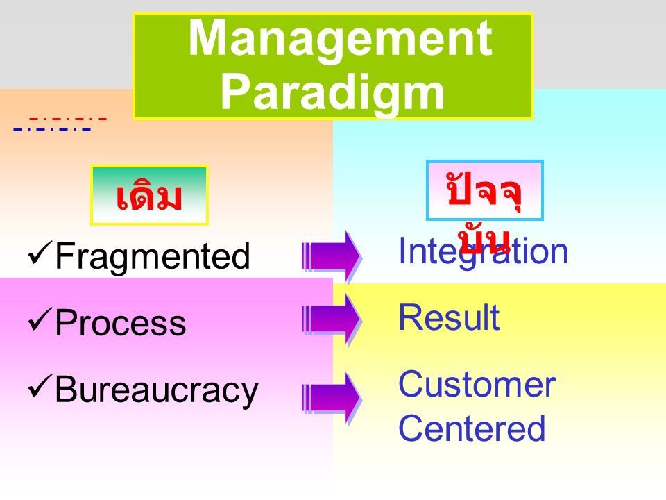 Management Paradigm ปัจจุบัน เดิม Integration Fragmented Result