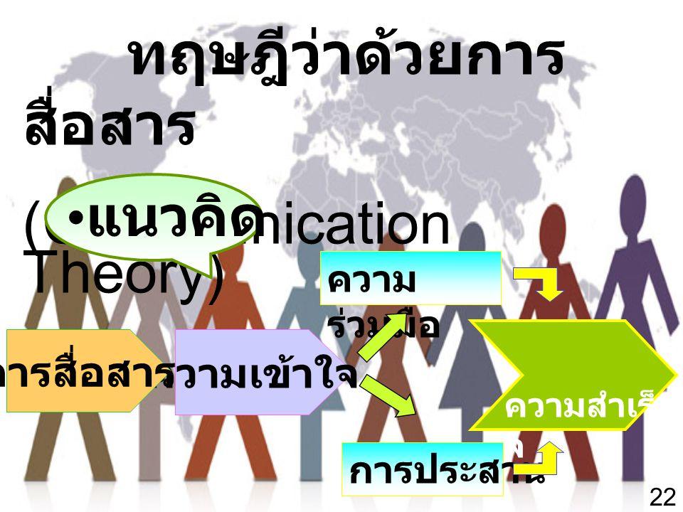 ทฤษฎีว่าด้วยการสื่อสาร (Communication Theory)