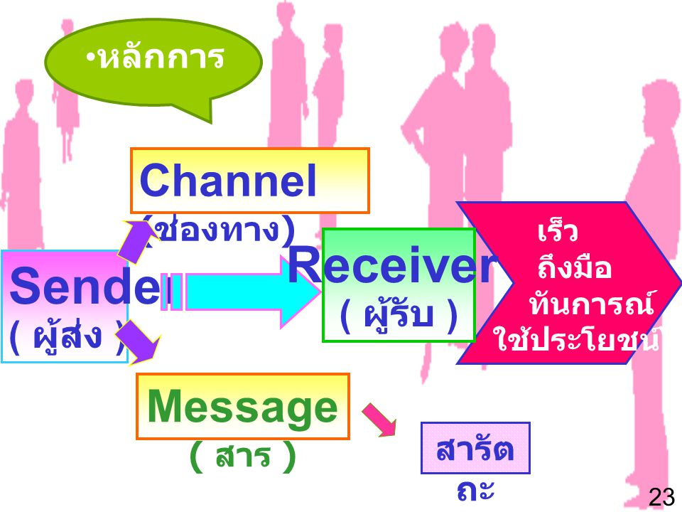 Receiver Sender Channel (ช่องทาง) Message ( สาร ) ( ผู้รับ )