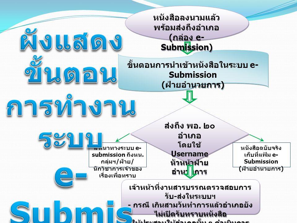ผังแสดง ขั้นตอน การทำงาน ระบบ e-Submission