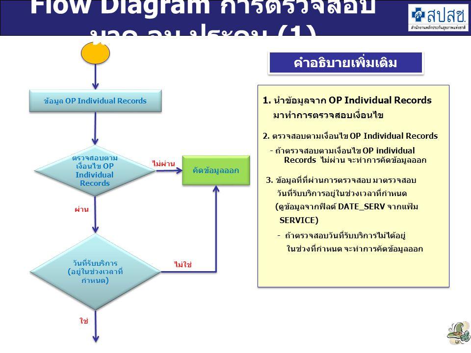 Flow Diagram การตรวจสอบ นวด อบ ประคบ (1)
