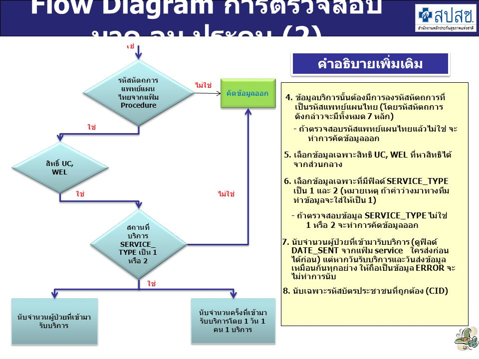 Flow Diagram การตรวจสอบ นวด อบ ประคบ (2)