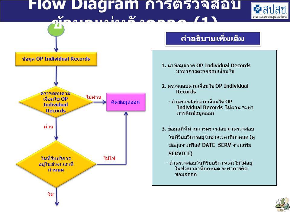Flow Diagram การตรวจสอบข้อมูลแม่หลังคลอด (1)