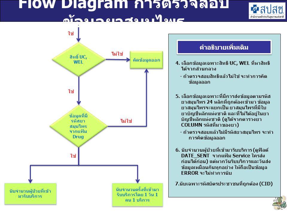 Flow Diagram การตรวจสอบข้อมูลยาสมุนไพร