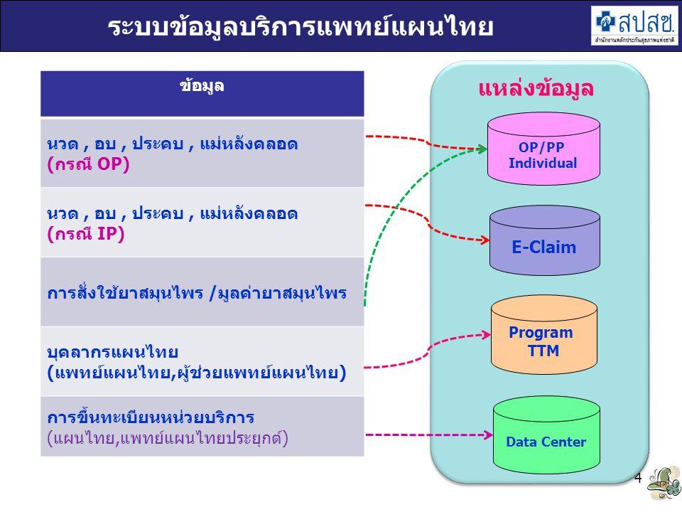 ระบบข้อมูลบริการแพทย์แผนไทย
