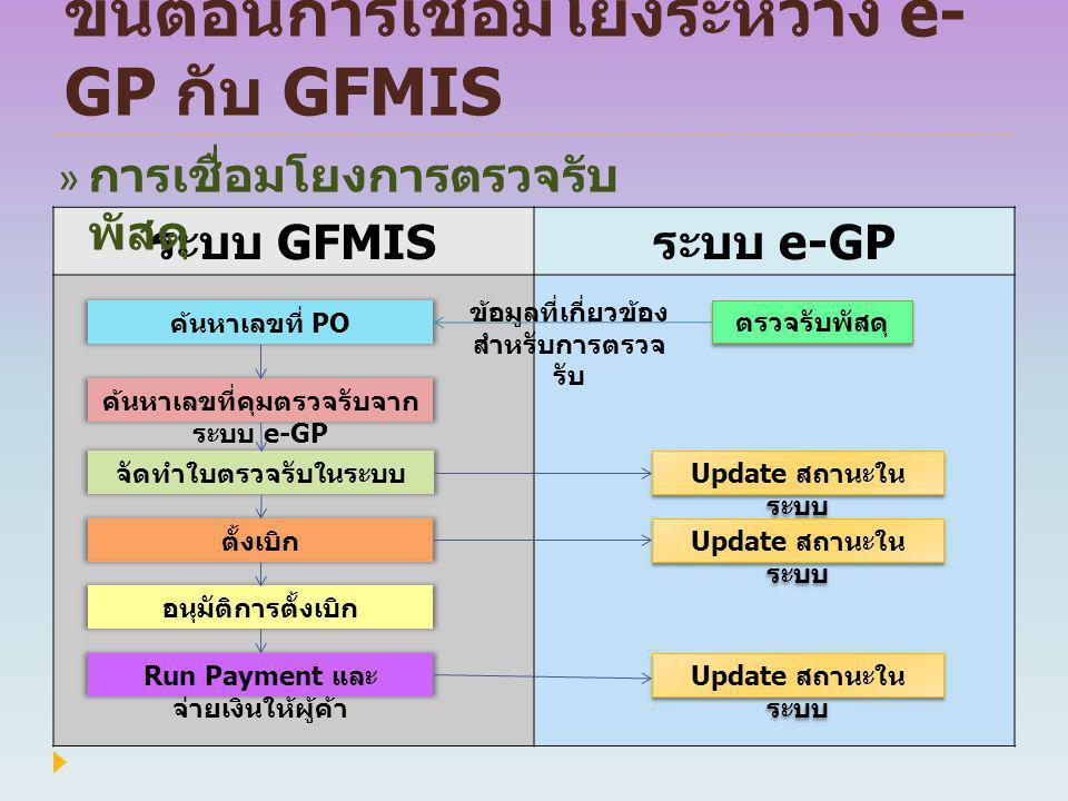 ขั้นตอนการเชื่อมโยงระหว่าง e-GP กับ GFMIS
