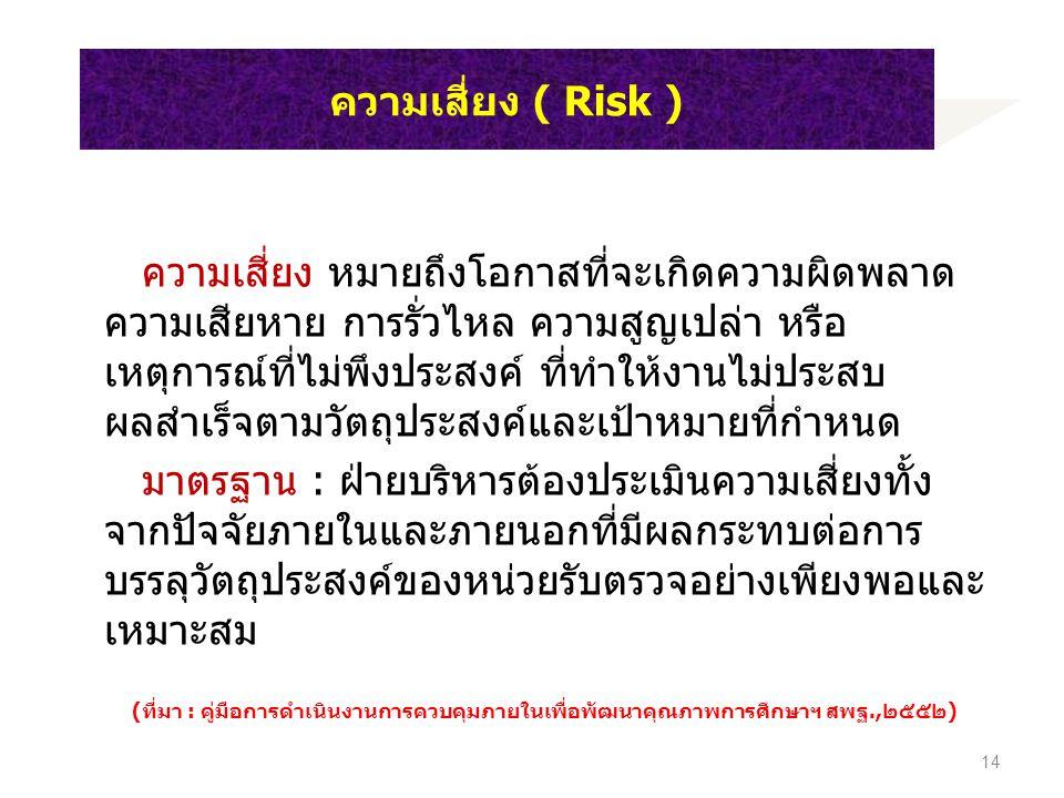 ความเสี่ยง ( Risk )