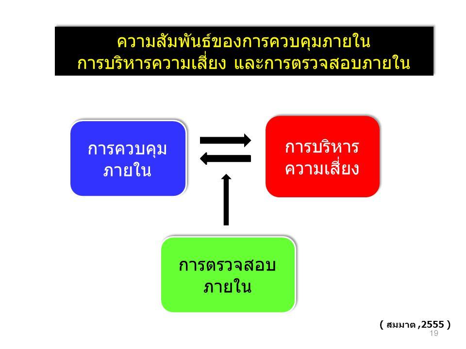ความสัมพันธ์ของการควบคุมภายใน การบริหารความเสี่ยง และการตรวจสอบภายใน