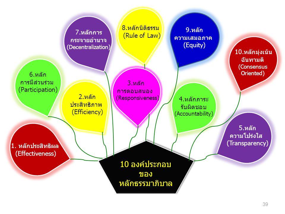 10 องค์ประกอบของ หลักธรรมาภิบาล 8.หลักนิติธรรม 9.หลัก 7.หลักการ
