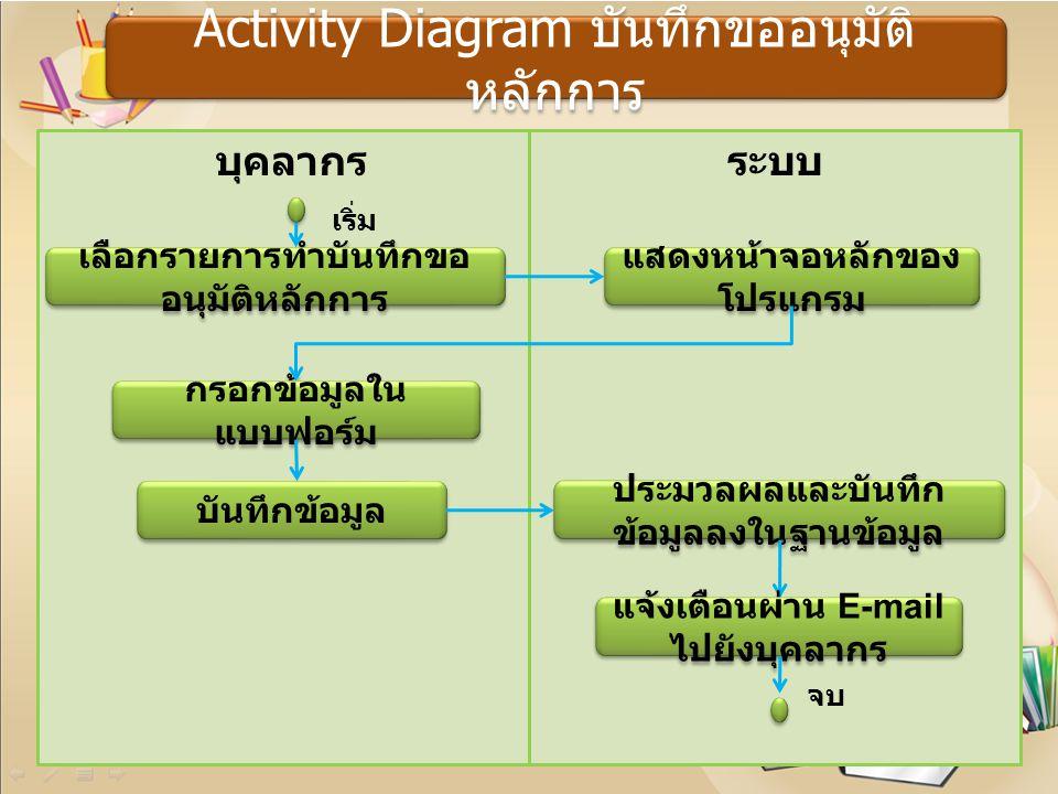 Activity Diagram บันทึกขออนุมัติหลักการ