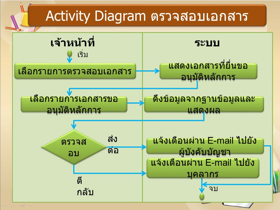 Activity Diagram ตรวจสอบเอกสาร