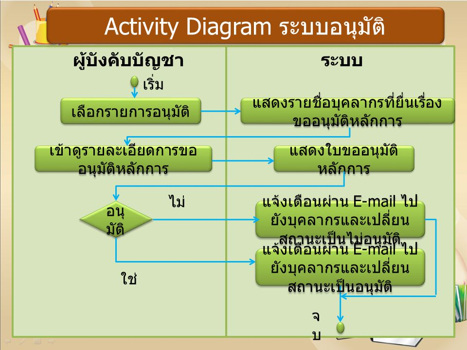 Activity Diagram ระบบอนุมัติ