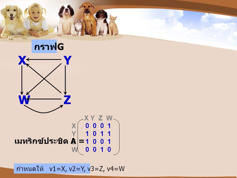 X Y W Z กราฟG เมทริกซ์ประชิด A = X Y Z W X Y 0 0 0 1 Z 1 0 1 1 W