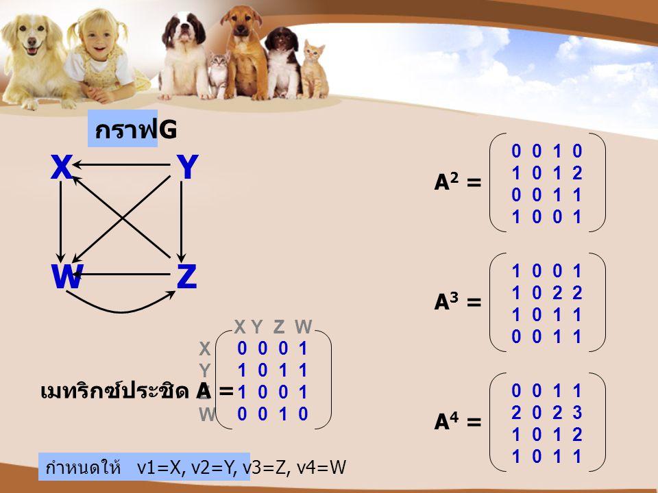 X Y W Z กราฟG A2 = A3 = เมทริกซ์ประชิด A = A4 = 0 0 1 0 1 0 1 2