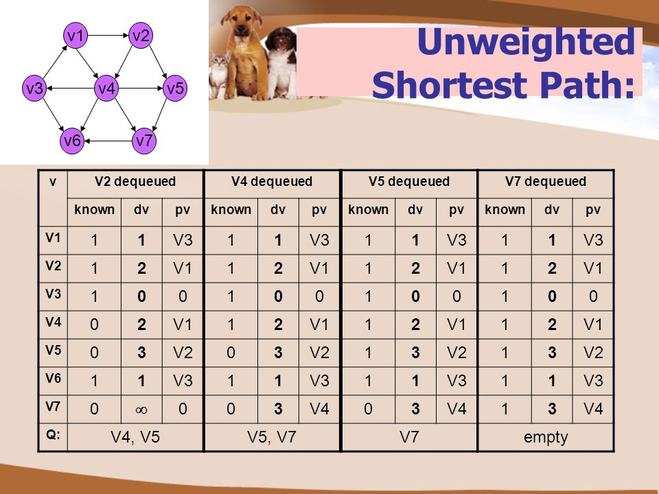 Unweighted Shortest Path: