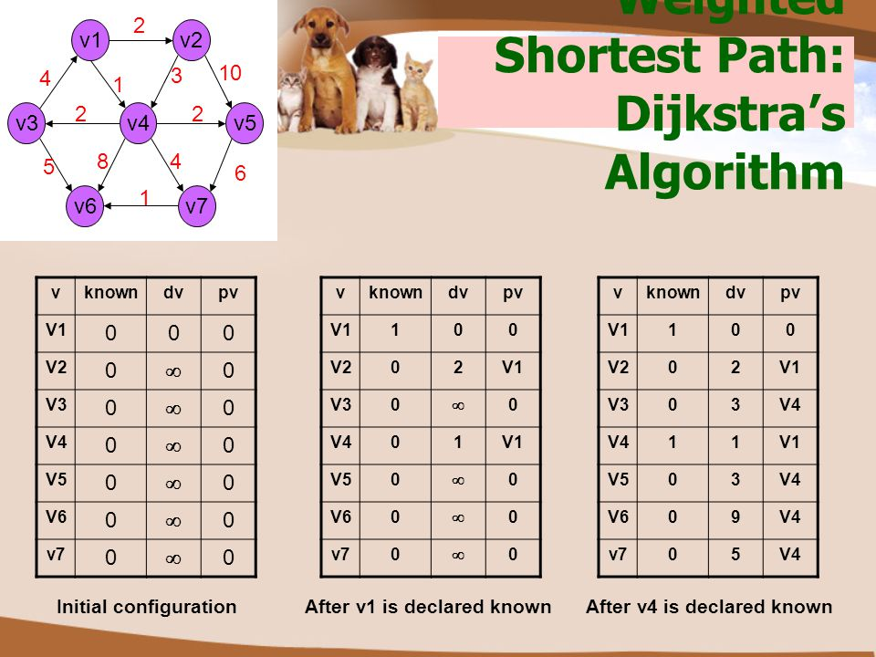 Weighted Shortest Path: Dijkstra's Algorithm