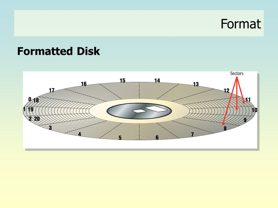 Format Formatted Disk