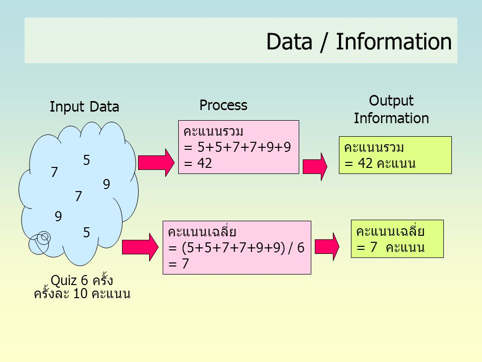 Data / Information Output Information Input Data Process คะแนนรวม