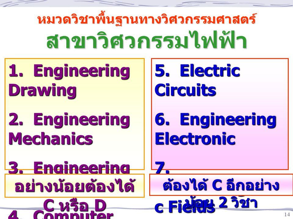 หมวดวิชาพื้นฐานทางวิศวกรรมศาสตร์ สาขาวิศวกรรมไฟฟ้า