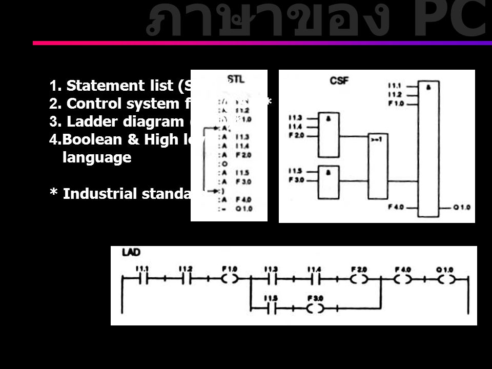 ภาษาของ PC 1. Statement list (STL) * 2. Control system flow (CSF)*