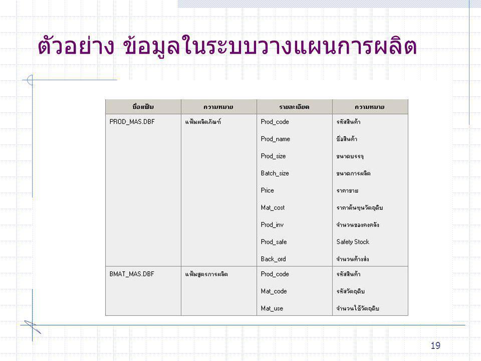 ตัวอย่าง ข้อมูลในระบบวางแผนการผลิต
