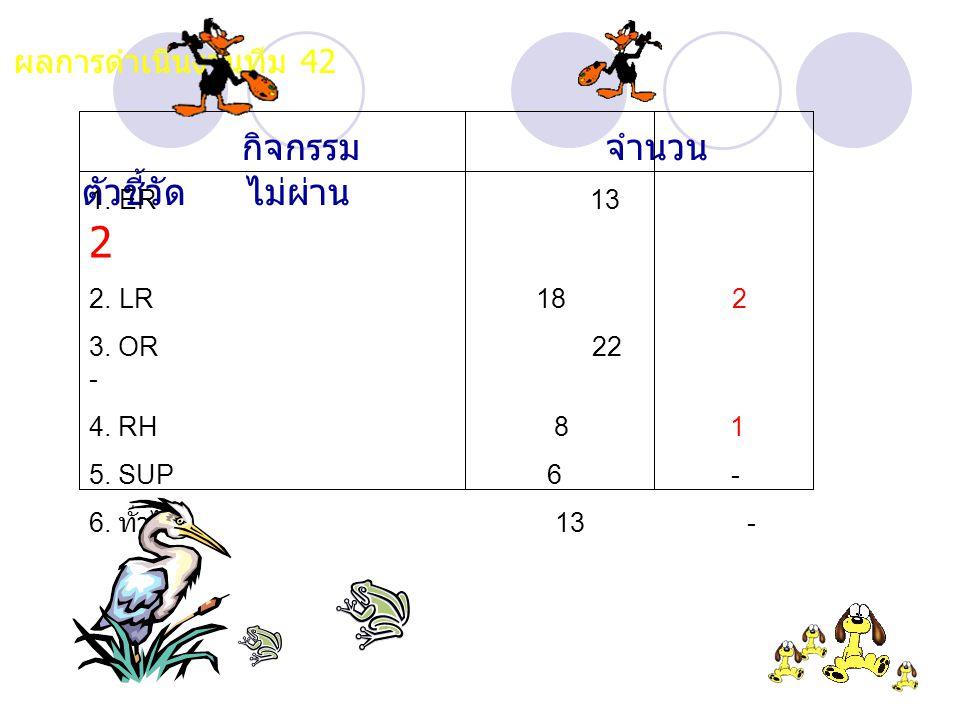 ผลการดำเนินงานทีม 42 1. ER 13 2 2. LR 18 2 3. OR 22 - 4. RH 8 1
