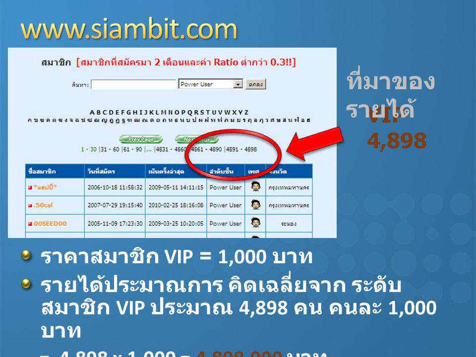 www.siambit.com ที่มาของรายได้ VIP 4,898 ราคาสมาชิก VIP = 1,000 บาท