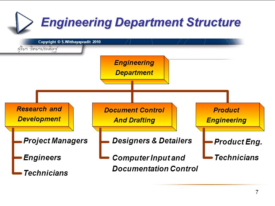Engineering Department Structure