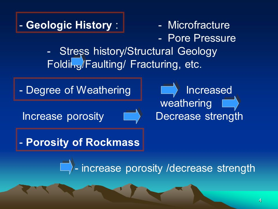 - Geologic History : - Microfracture