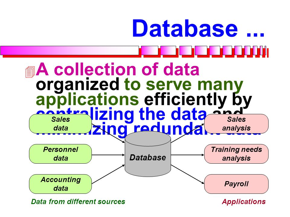 Database ... A collection of data organized to serve many applications efficiently by centralizing the data and minimizing redundant data.