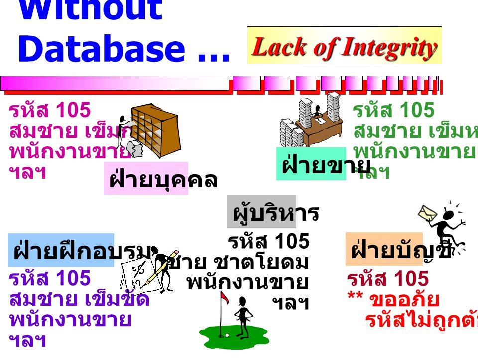 Without Database … Lack of Integrity ฝ่ายขาย ฝ่ายบุคคล ผู้บริหาร