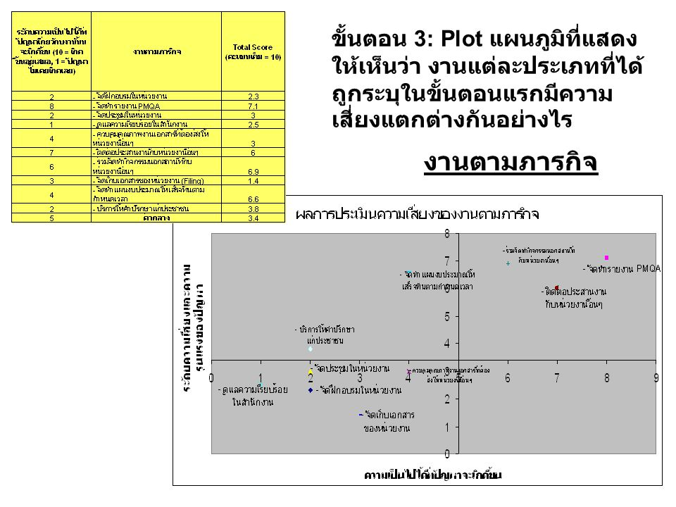 ขั้นตอน 3: Plot แผนภูมิที่แสดงให้เห็นว่า งานแต่ละประเภทที่ได้ถูกระบุในขั้นตอนแรกมีความเสี่ยงแตกต่างกันอย่างไร