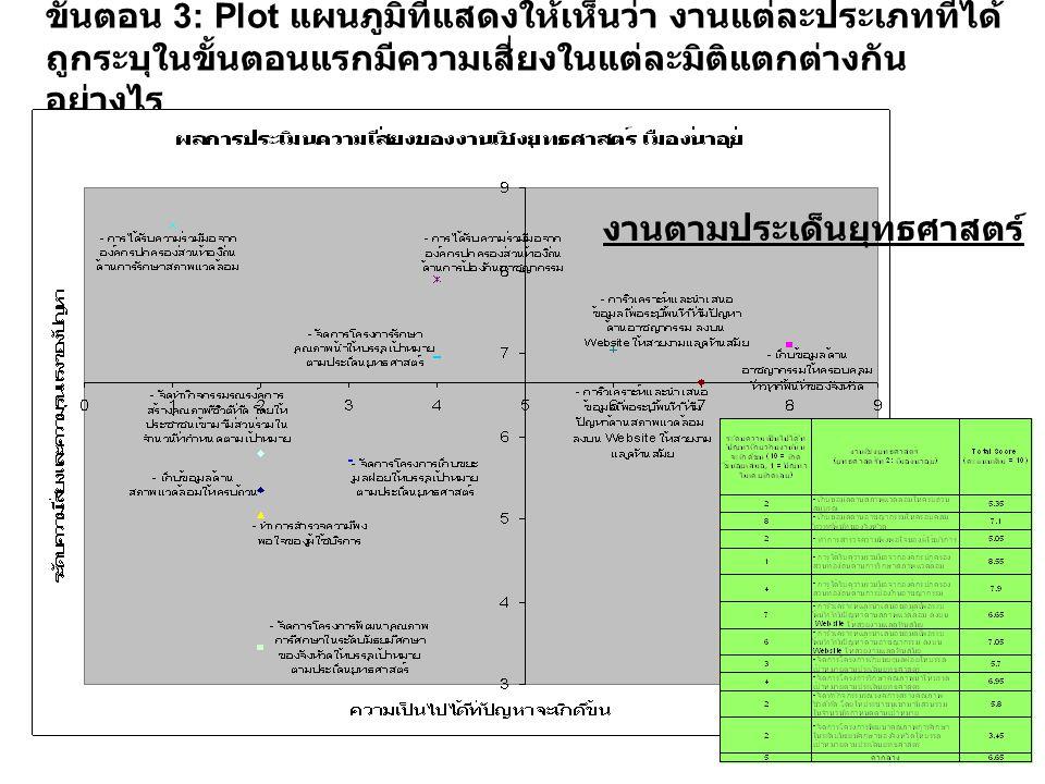 ขั้นตอน 3: Plot แผนภูมิที่แสดงให้เห็นว่า งานแต่ละประเภทที่ได้ถูกระบุในขั้นตอนแรกมีความเสี่ยงในแต่ละมิติแตกต่างกันอย่างไร