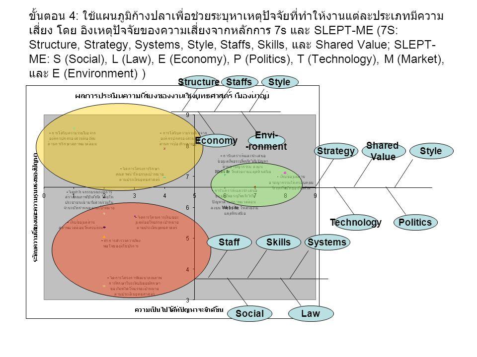 ขั้นตอน 4: ใช้แผนภูมิก้างปลาเพื่อช่วยระบุหาเหตุปัจจัยที่ทำให้งานแต่ละประเภทมีความเสี่ยง โดย อิงเหตุปัจจัยของความเสี่ยงจากหลักการ 7s และ SLEPT-ME (7S: Structure, Strategy, Systems, Style, Staffs, Skills, และ Shared Value; SLEPT-ME: S (Social), L (Law), E (Economy), P (Politics), T (Technology), M (Market), และ E (Environment) )