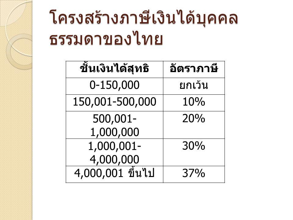โครงสร้างภาษีเงินได้บุคคลธรรมดาของไทย