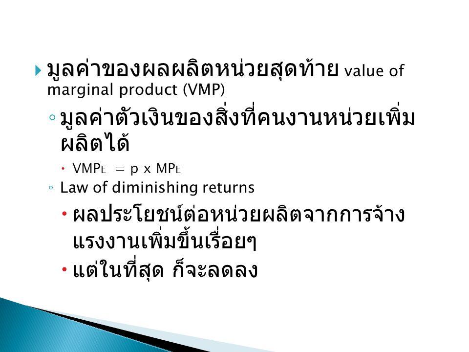 มูลค่าของผลผลิตหน่วยสุดท้าย value of marginal product (VMP)