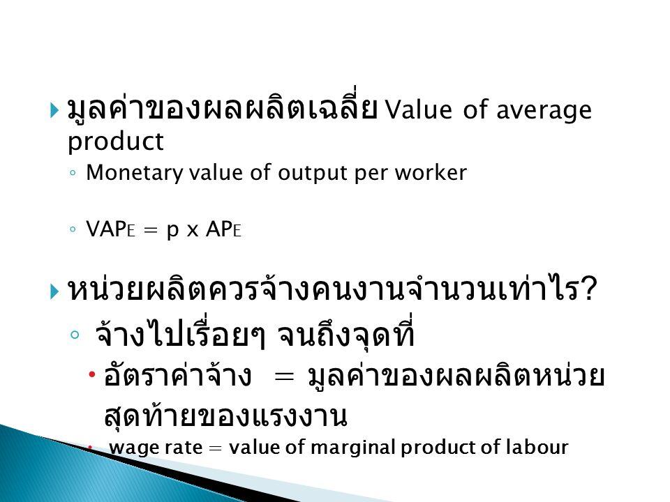 มูลค่าของผลผลิตเฉลี่ย Value of average product
