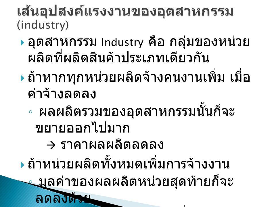 เส้นอุปสงค์แรงงานของอุตสาหกรรม (industry)