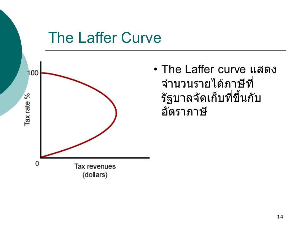 The Laffer Curve The Laffer curve แสดงจำนวนรายได้ภาษีที่รัฐบาลจัดเก็บที่ขึ้นกับอัตราภาษี