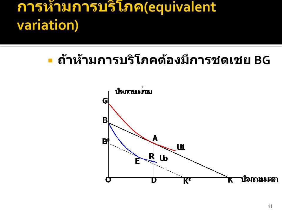การห้ามการบริโภค(equivalent variation)